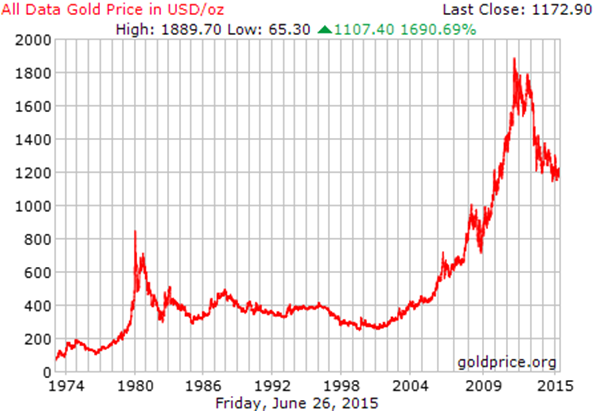 36 year price history of gold - Google Chrome_2015-06-27_15-13-28