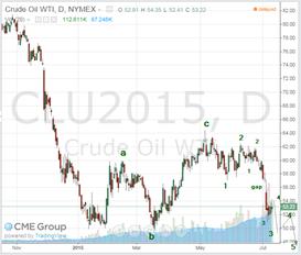 oil july 10 2015
