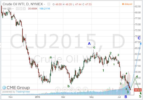 oil july 27 2015