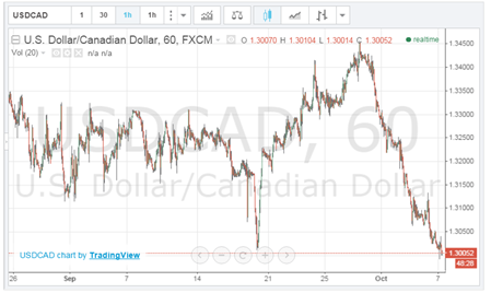 Canadian dollar oct 7 2015 s