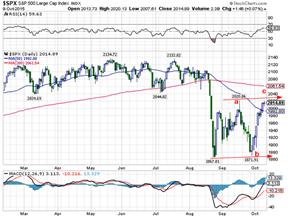 S&P oct 11 2015