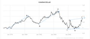 canadian dollar Oct 7 2015