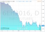 Euro fut jan 11 2016