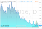 coffee fut jan 11 2016