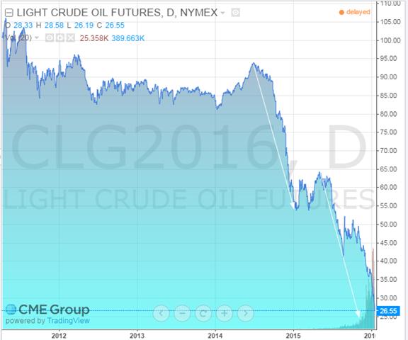 oil jan 20 2016