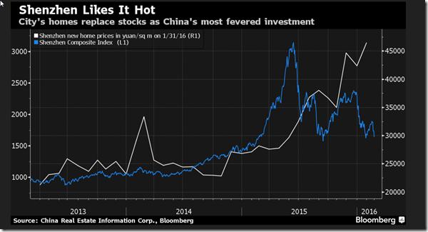 China Real estate v stock