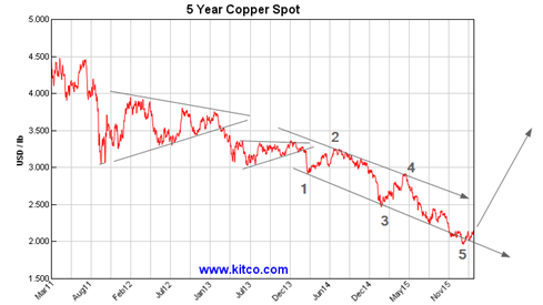 copper march 3 2016