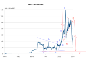oil march 1 2016 b