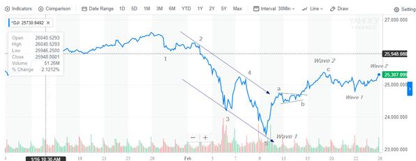 Dow feb 24 2018