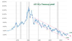 us 10year treasury mar 22 2018